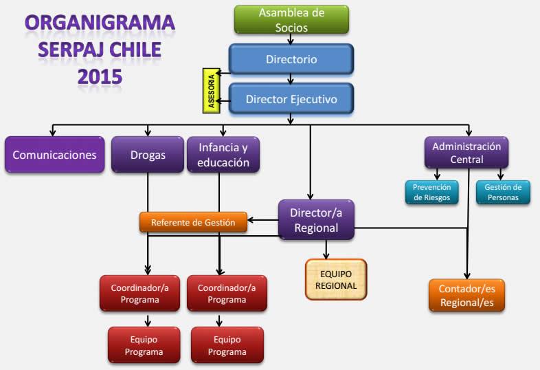 organigrama_web